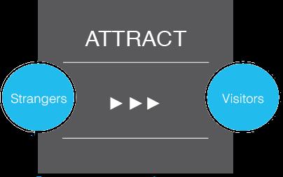 Attract-Phase-Inbound-Strategy