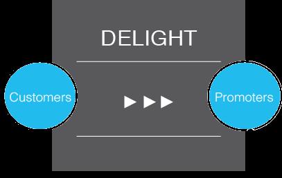 Delight-Phase-Inbound-Methodology