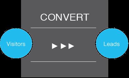 Convert-Phase-Inbound-Methodology