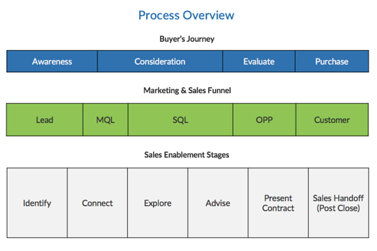 Sales Process Overview | Accountability Throughout The Funnel: A Sales Enablement Success Story