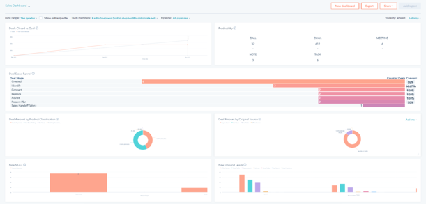 HubSpot Reporting Dashboards | Accountability Throughout The Funnel: A Sales Enablement Success Story
