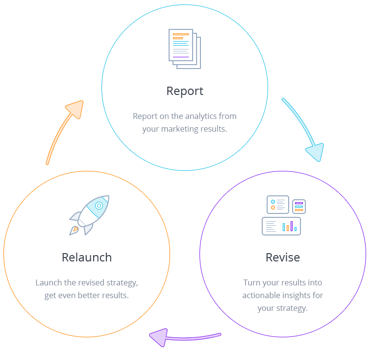 Inbound Marketing Process | Hüify